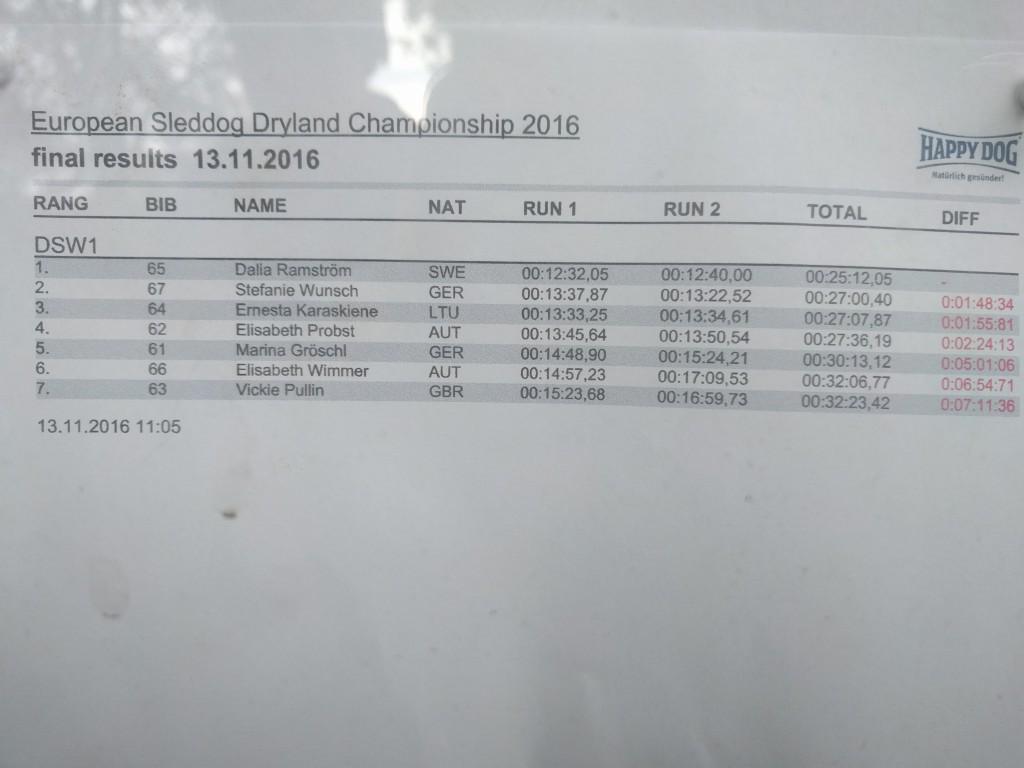 WSA-EM Tyskland Resultat